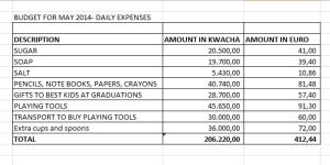 Budget may 2014 Mlambe nursery school