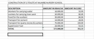 extra budget toilets Mlambe nursery school 2014