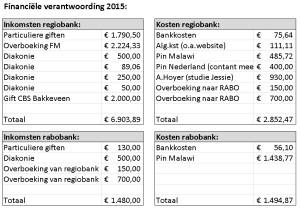 Financiele verantwoording 2015