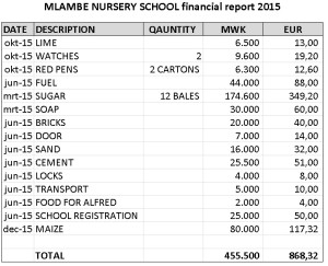 MLAMBE NURSERY SCHOOL financial report 2015