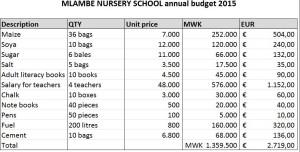 budget 2015, € 2719,00